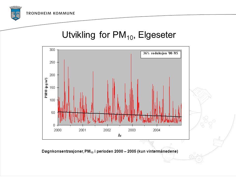 Utvikling for PM 10, Elgeseter Døgnkonsentrasjoner, PM 10 i perioden 2000 – 2005 (kun vintermånedene)