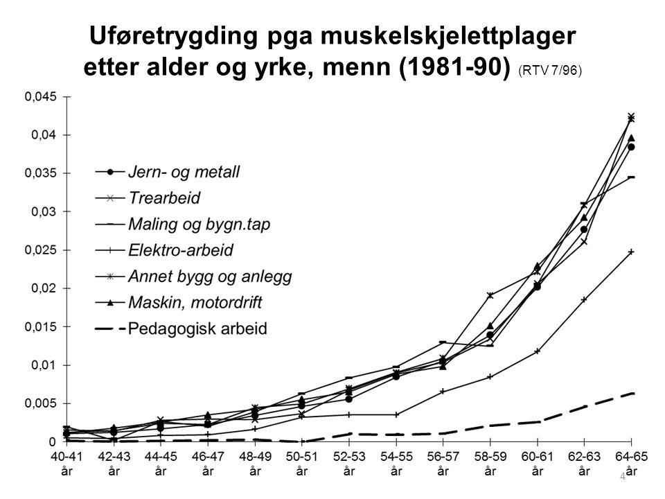 Uføretrygding pga muskelskjelettplager etter alder og yrke, menn (1981-90) (RTV 7/96) 4
