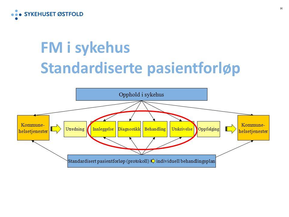 FM i sykehus Standardiserte pasientforløp Kommune- helsetjenester UtredningBehandlingInnleggelseDiagnostikkOppfølgingUtskrivelse Opphold i sykehus Standardisert pasientforløp (protokoll) individuell behandlingsplan H