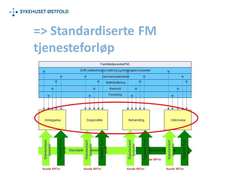 => Standardiserte FM tjenesteforløp Standardisert tjenester Tilpasset SLA avtale Kunde KPI'er Standardisert tjenester Tilpasset SLA avtale Kunde KPI'er Standardisert tjenester Tilpasset SLA avtale Kunde KPI'er Standardisert tjenester Tilpasset SLA avtale Kunde KPI'er Standardisert tjenester Tilpasset SLA avtale Kunde KPI'er