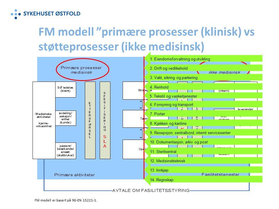 FM modell primære prosesser (klinisk) vs støtteprosesser (ikke medisinsk) FM modell er basert på NS-EN 15221-1.