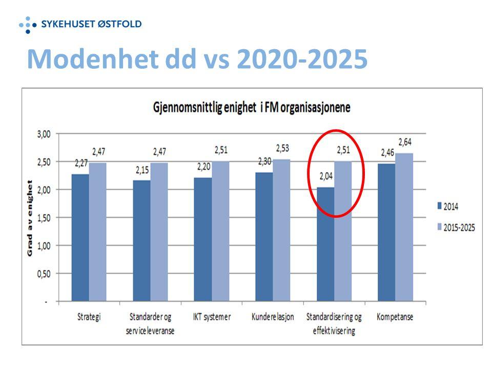 Modenhet dd vs 2020-2025