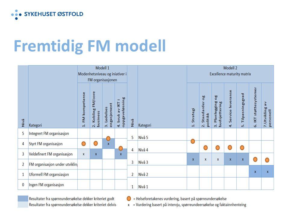 Fremtidig FM modell