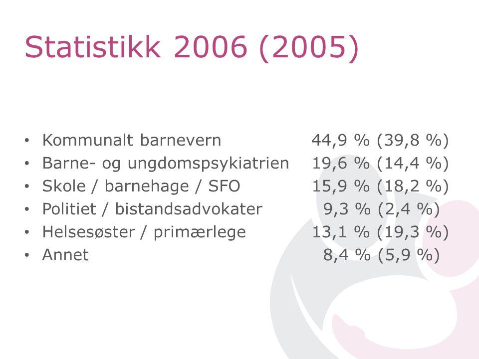 Kommunalt barnevern 44,9 % (39,8 %) Barne- og ungdomspsykiatrien19,6 % (14,4 %) Skole / barnehage / SFO15,9 % (18,2 %) Politiet / bistandsadvokater 9,3 % (2,4 %) Helsesøster / primærlege 13,1 % (19,3 %) Annet 8,4 % (5,9 %) Statistikk 2006 (2005)