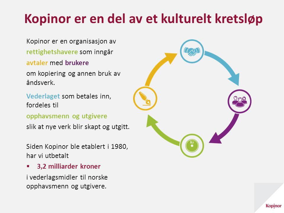 Kopinor er en del av et kulturelt kretsløp Kopinor er en organisasjon av rettighetshavere som inngår avtaler med brukere om kopiering og annen bruk av åndsverk.
