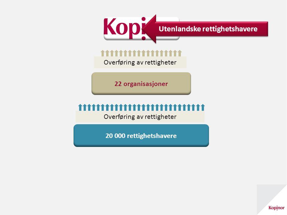 20 000 rettighetshavere 22 organisasjoner Overføring av rettigheter Utenlandske rettighetshavere