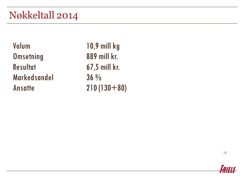 16 Nøkkeltall 2014 Volum 10,9 mill kg Omsetning 889 mill kr. Resultat67,5 mill kr. Markedsandel36 % Ansatte 210 (130+80)