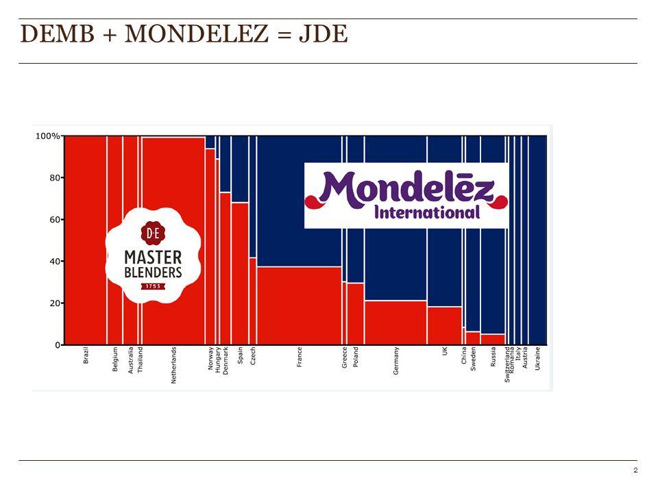 DEMB + MONDELEZ = JDE 2