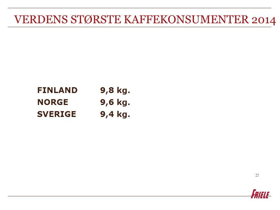 25 VERDENS STØRSTE KAFFEKONSUMENTER 2014 FINLAND9,8 kg. NORGE9,6 kg. SVERIGE9,4 kg.