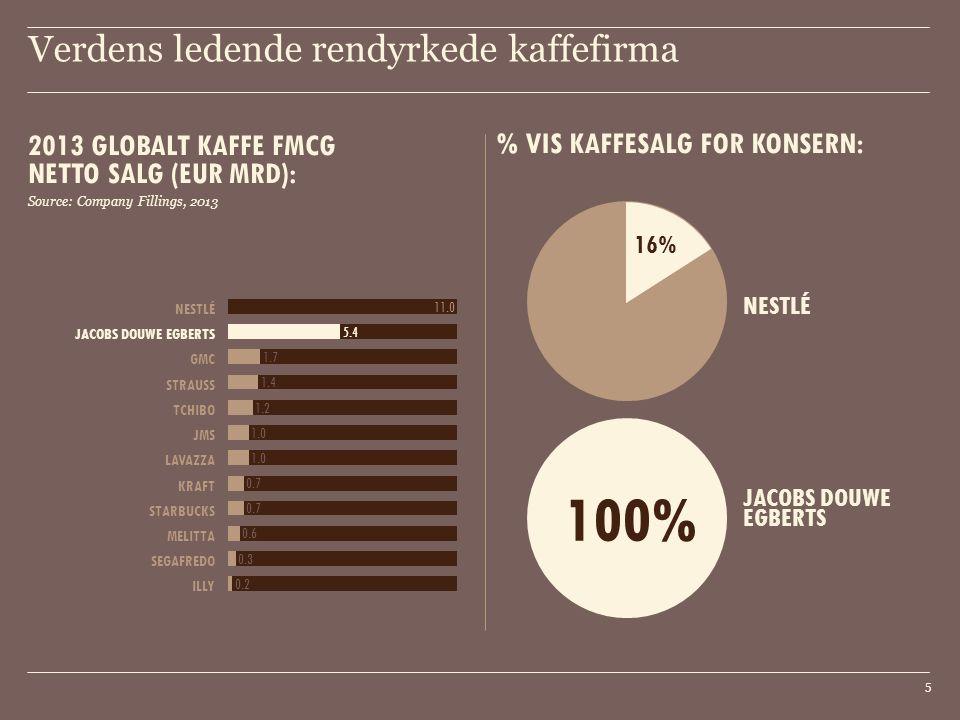 Verdens ledende rendyrkede kaffefirma 5 2013 GLOBALT KAFFE FMCG NETTO SALG (EUR MRD): Source: Company Fillings, 2013 % VIS KAFFESALG FOR KONSERN: JACO