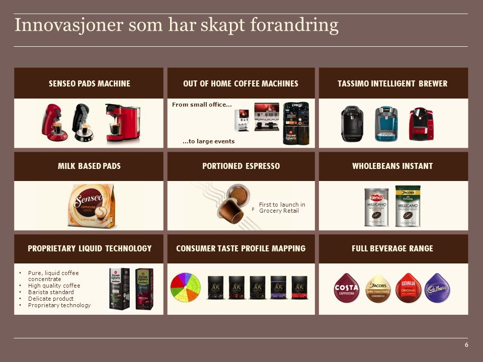 Innovasjoner som har skapt forandring 6 SENSEO PADS MACHINEOUT OF HOME COFFEE MACHINESTASSIMO INTELLIGENT BREWER MILK BASED PADSPORTIONED ESPRESSOWHOL