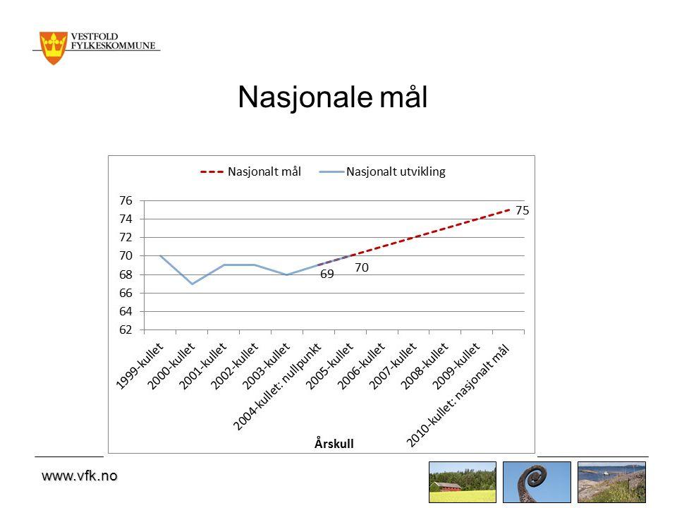 www.vfk.no Nasjonale mål