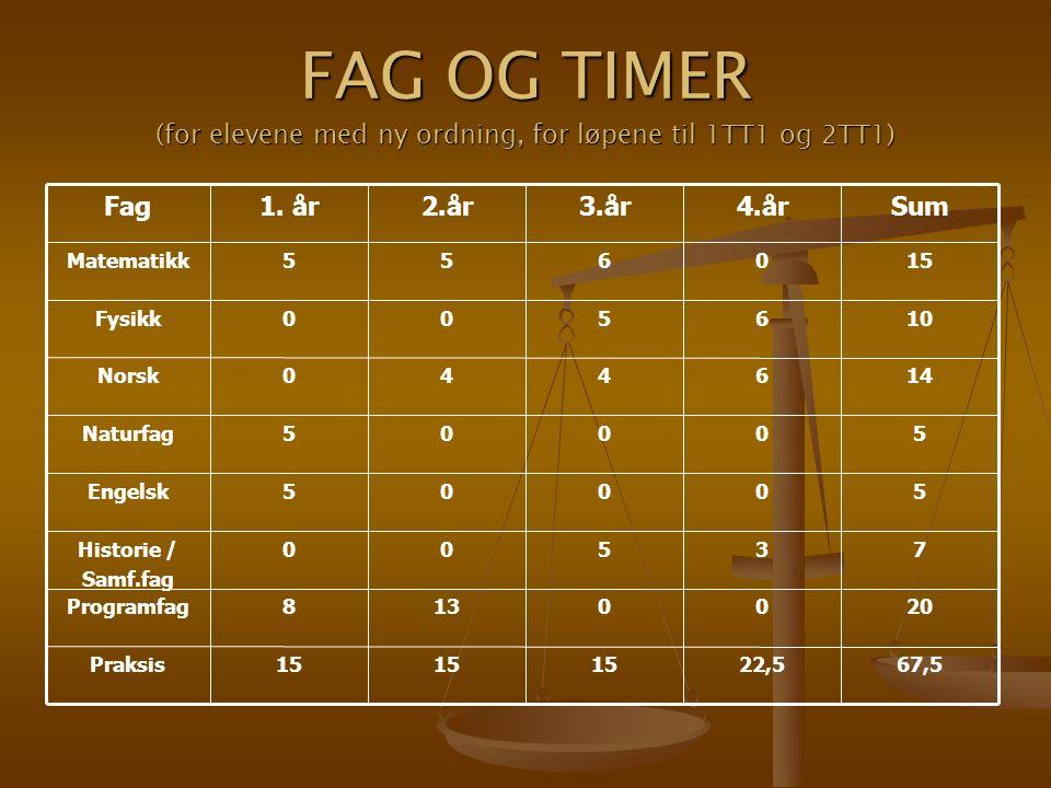 FAG OG TIMER (for elevene med ny ordning, for løpene til 1TT1 og 2TT1) 67,522,515 Praksis 2000138Programfag 73500Historie / Samf.fag 50005Engelsk 50005Naturfag 146440Norsk 106500Fysikk 150655Matematikk Sum4.år3.år2.år1.