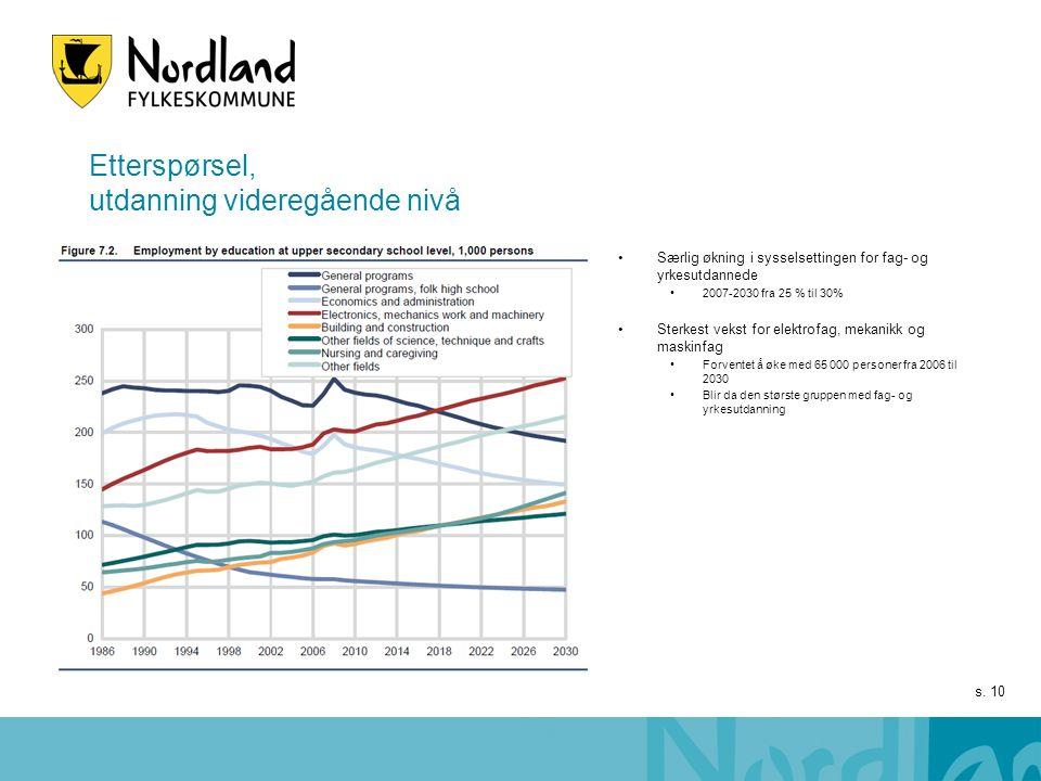 s. 10 Etterspørsel, utdanning videregående nivå Særlig økning i sysselsettingen for fag- og yrkesutdannede 2007-2030 fra 25 % til 30% Sterkest vekst f