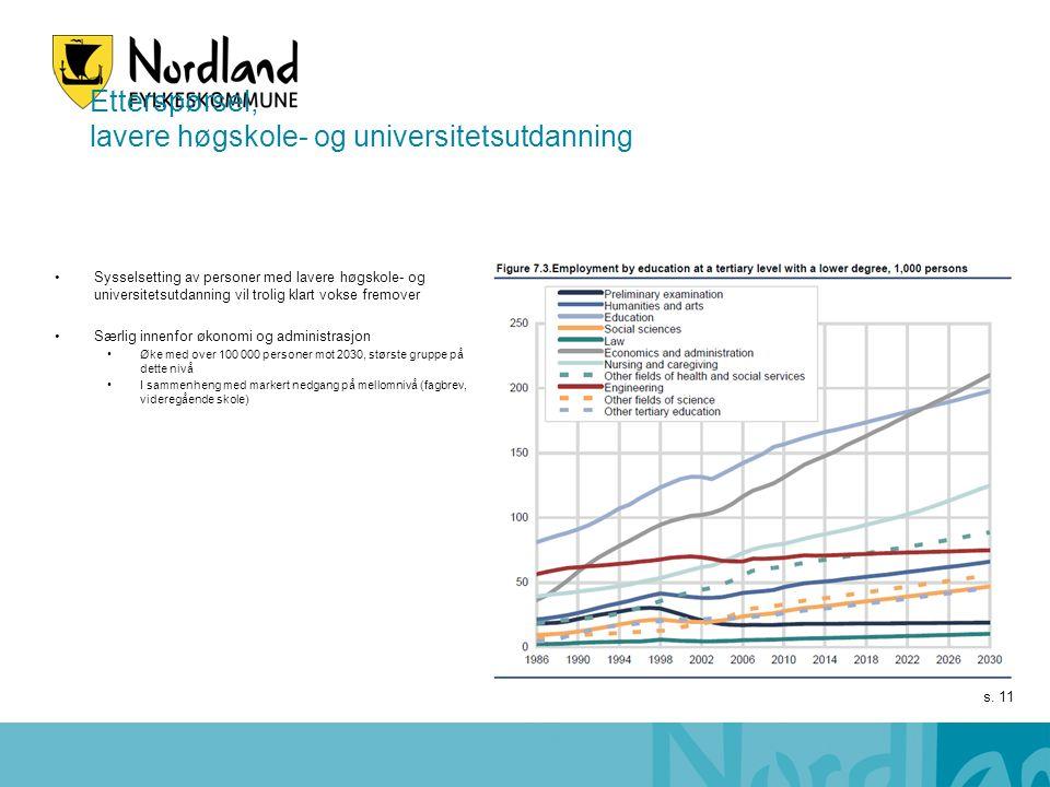 s. 11 Etterspørsel, lavere høgskole- og universitetsutdanning Sysselsetting av personer med lavere høgskole- og universitetsutdanning vil trolig klart
