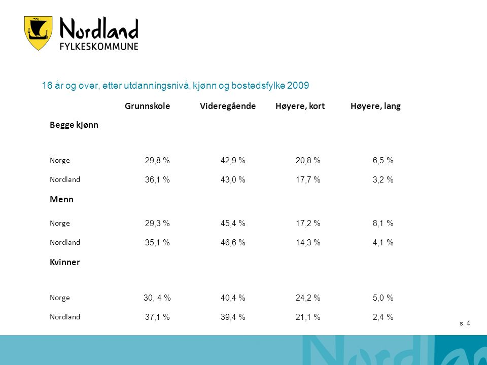 s. 4 GrunnskoleVideregåendeHøyere, kortHøyere, lang Begge kjønn Norge 29,8 %42,9 %20,8 %6,5 % Nordland 36,1 %43,0 %17,7 %3,2 % Menn Norge 29,3 %45,4 %