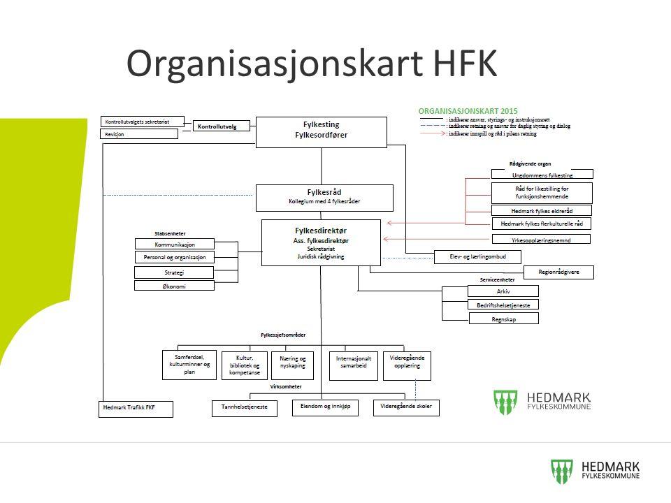 Fylkesrådet i Hedmark Fylkesråd 26.oktober 2015.