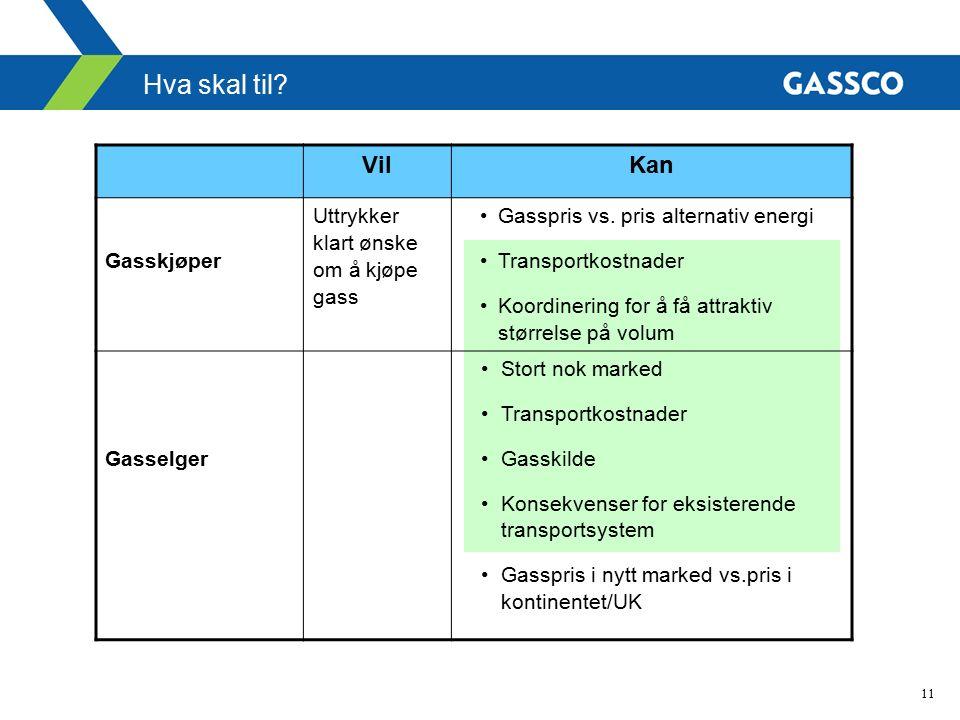 11 Hva skal til? VilKan Gasskjøper Uttrykker klart ønske om å kjøpe gass Gasspris vs. pris alternativ energi Transportkostnader Koordinering for å få