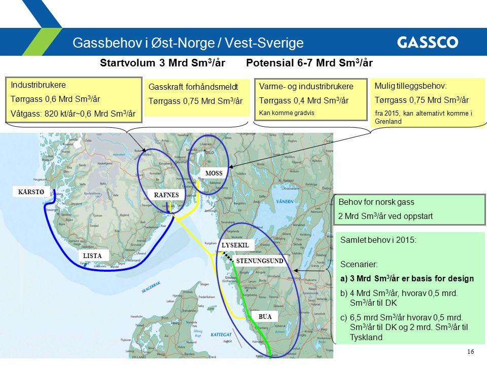 16 BUA STENUNGSUND LYSEKIL RAFNES MOSS KÅRSTØ Gassbehov i Øst-Norge / Vest-Sverige Startvolum 3 Mrd Sm 3 /år Potensial 6-7 Mrd Sm 3 /år Behov for norsk gass 2 Mrd Sm 3 /år ved oppstart Samlet behov i 2015: Scenarier: a)3 Mrd Sm 3 /år er basis for design b)4 Mrd Sm 3 /år, hvorav 0,5 mrd.