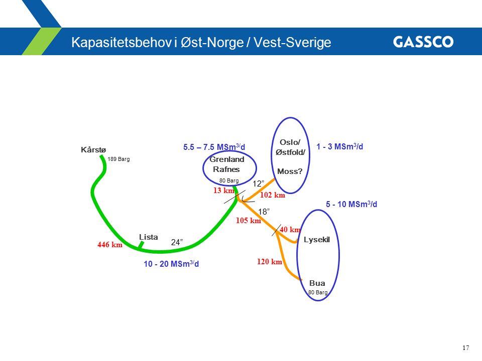 17 Kapasitetsbehov i Øst-Norge / Vest-Sverige Oslo/ Østfold/ Moss? Grenland Rafnes Lysekil Bua Kårstø 5.5 – 7.5 MSm 3/ d 1 - 3 MSm 3 /d 5 - 10 MSm 3 /
