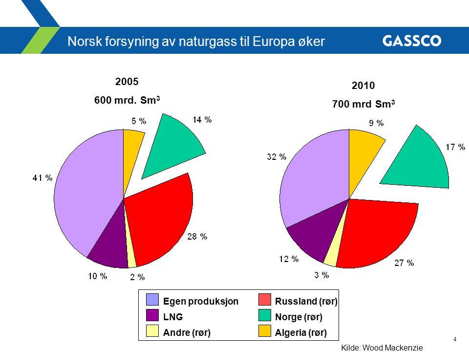4 Norsk forsyning av naturgass til Europa øker Egen produksjon LNG Andre (rør) Russland (rør) Norge (rør) Algeria (rør) 2005 600 mrd. Sm 3 2010 700 mr
