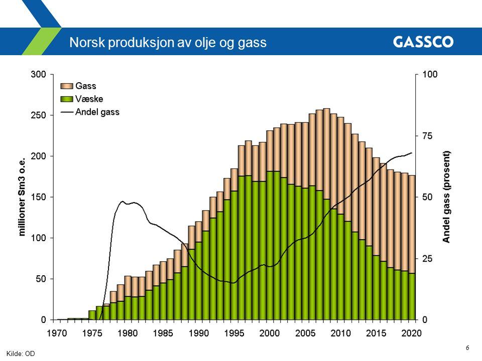 6 Norsk produksjon av olje og gass Kilde: OD