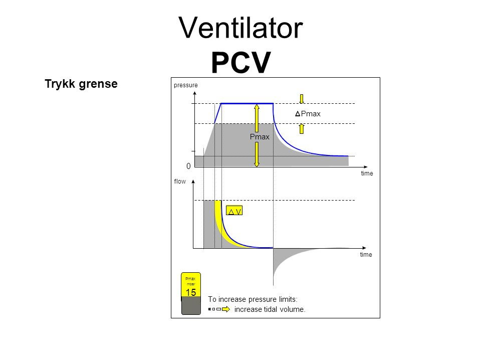 Trykk grense Pmax VV mbar 15 pressure time 0 flow Pmax To increase pressure limits: increase tidal volume. Ventilator PCV