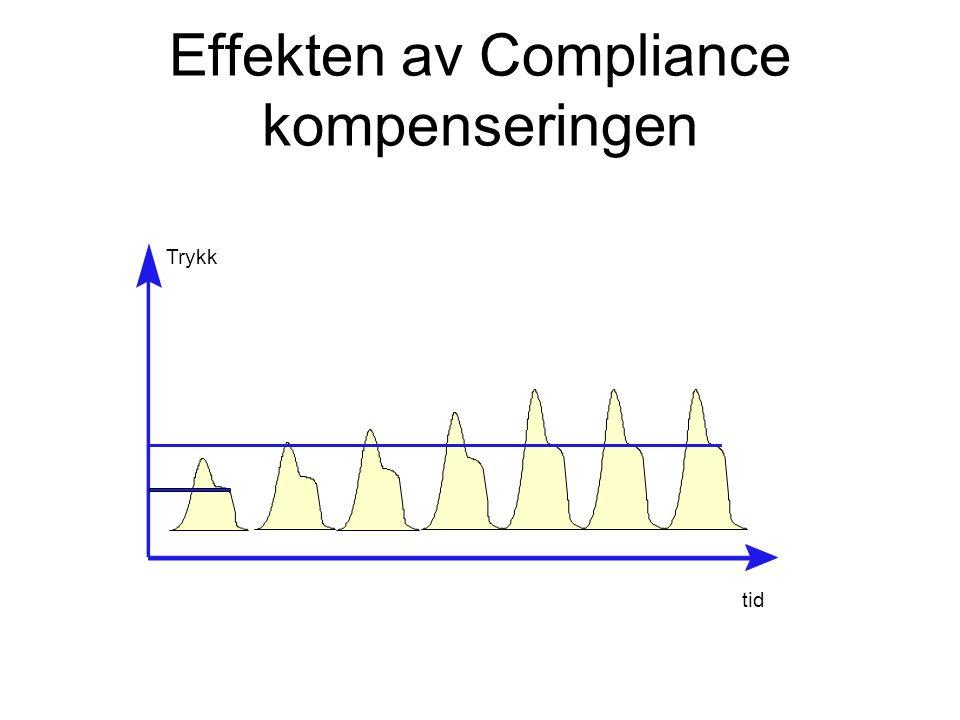 Trykk tid Effekten av Compliance kompenseringen