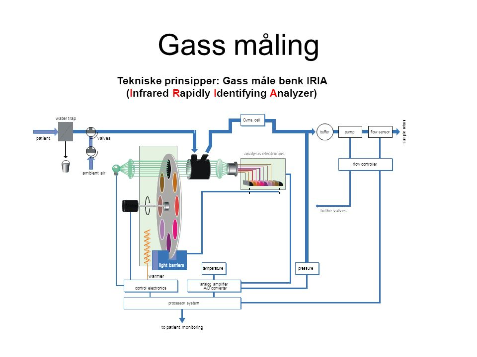 Tekniske prinsipper: Gass måle benk IRIA (Infrared Rapidly Identifying Analyzer) ambient air patient water trap valves to the valves bufferpumpflow se