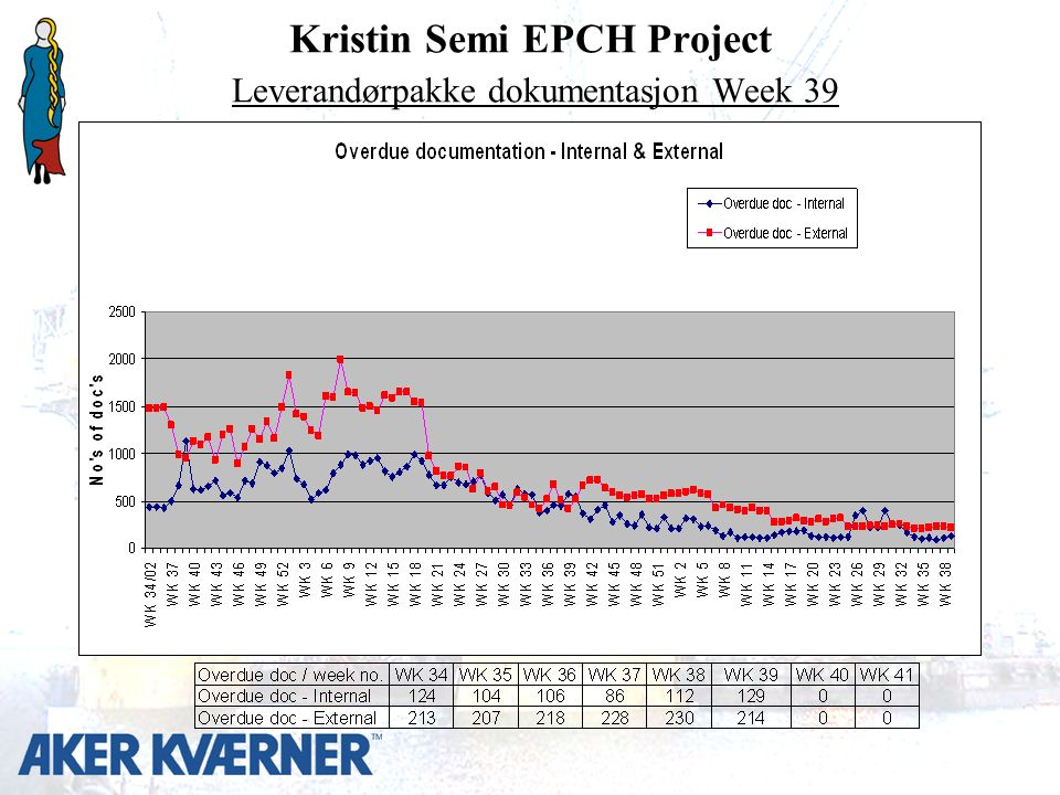 Kristin Semi EPCH Project Leverandørpakke dokumentasjon Week 39