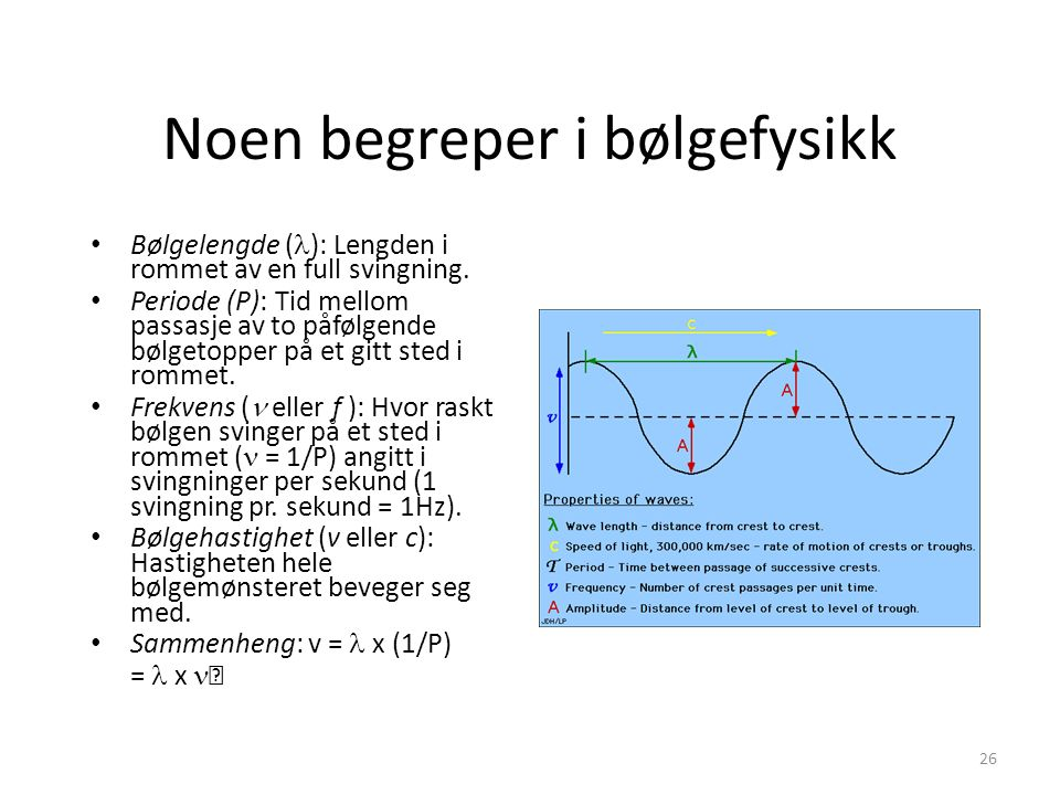 Noen begreper i bølgefysikk Bølgelengde ( ): Lengden i rommet av en full svingning.