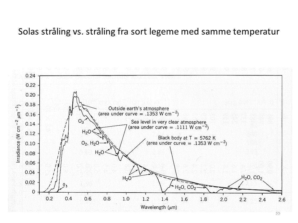 35 Solas stråling vs. stråling fra sort legeme med samme temperatur