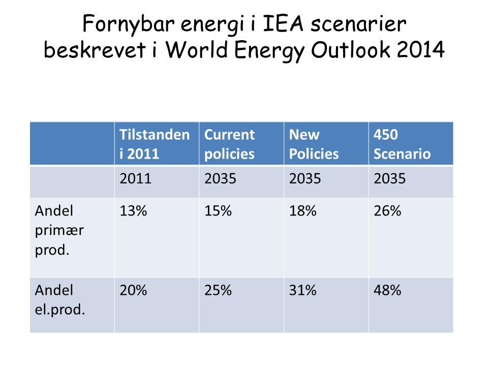 Fornybar energi i IEA scenarier beskrevet i World Energy Outlook 2014 Tilstanden i 2011 Current policies New Policies 450 Scenario 20112035 Andel primær prod.