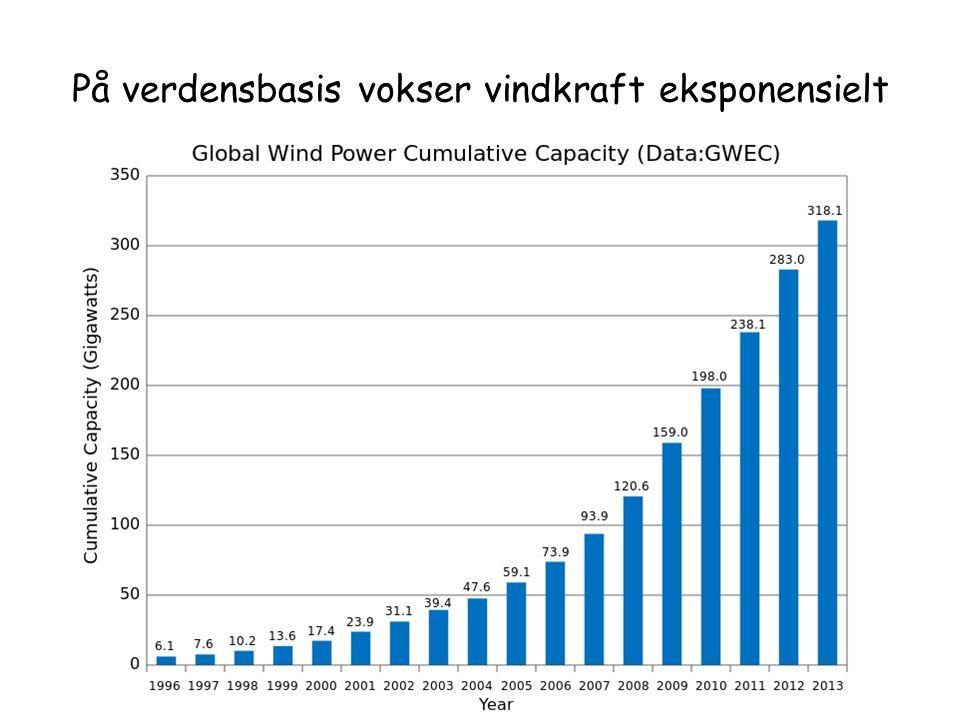 På verdensbasis vokser vindkraft eksponensielt