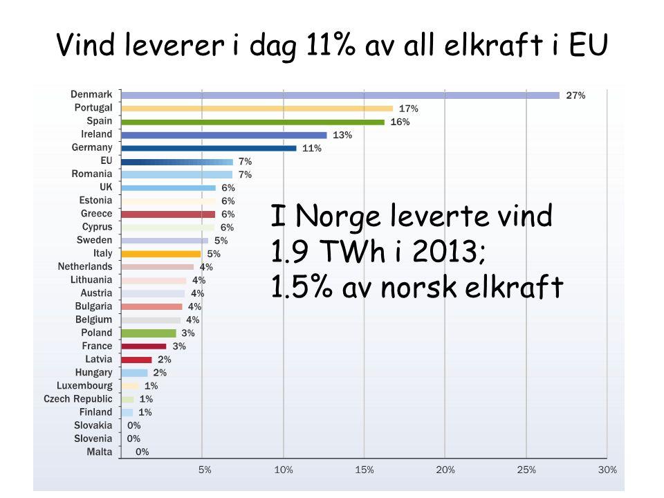 Vind leverer i dag 11% av all elkraft i EU I Norge leverte vind 1.9 TWh i 2013; 1.5% av norsk elkraft