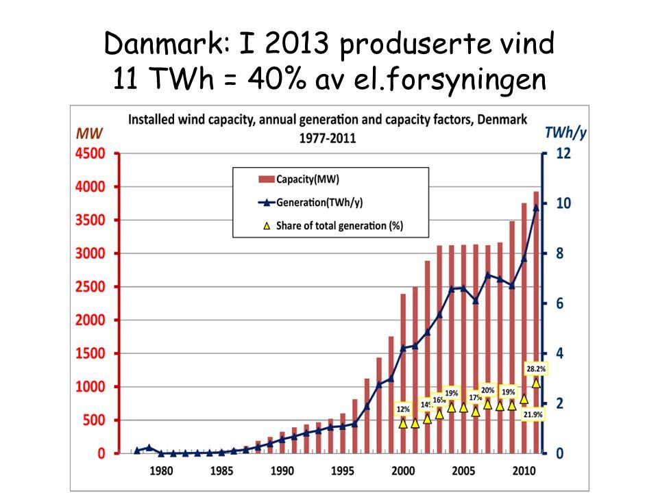 Danmark: I 2013 produserte vind 11 TWh = 40% av el.forsyningen