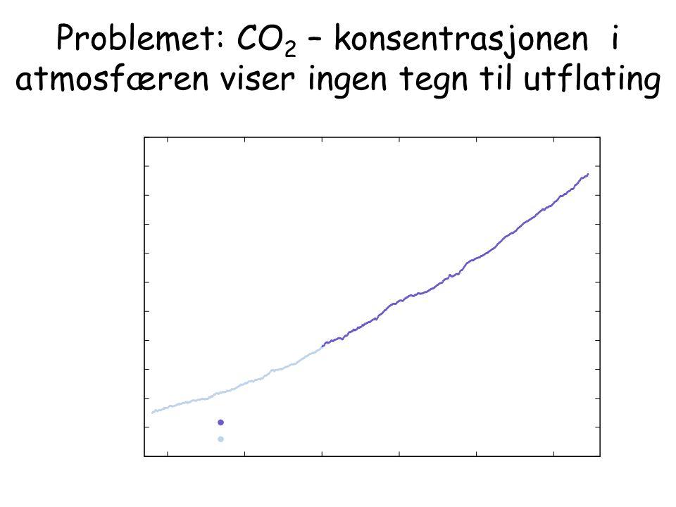 Problemet: CO 2 – konsentrasjonen i atmosfæren viser ingen tegn til utflating