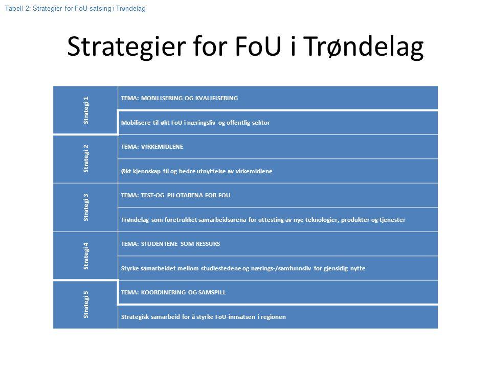 Strategier for FoU i Trøndelag Strategi 1 TEMA: MOBILISERING OG KVALIFISERING Mobilisere til økt FoU i næringsliv og offentlig sektor Strategi 2 TEMA: VIRKEMIDLENE Økt kjennskap til og bedre utnyttelse av virkemidlene Strategi 3 TEMA: TEST-OG PILOTARENA FOR FOU Trøndelag som foretrukket samarbeidsarena for uttesting av nye teknologier, produkter og tjenester Strategi 4 TEMA: STUDENTENE SOM RESSURS Styrke samarbeidet mellom studiestedene og nærings-/samfunnsliv for gjensidig nytte Strategi 5 TEMA: KOORDINERING OG SAMSPILL Strategisk samarbeid for å styrke FoU-innsatsen i regionen Tabell 2: Strategier for FoU-satsing i Tr ø ndelag