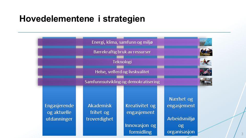 Nærhet og engasjement Arbeidsmiljø og organisasjon Nærhet og engasjement Arbeidsmiljø og organisasjon Kreativitet og engasjement Innovasjon og formidling Kreativitet og engasjement Innovasjon og formidling Akademisk frihet og troverdighet Hovedelementene i strategien 3 Engasjerende og aktuelle utdanninger Helse, velferd og livskvalitet Samfunnsutvikling og demokratisering Bærekraftig bruk av ressurser Energi, klima, samfunn og miljø TeknologiTeknologi