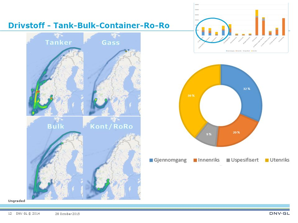 DNV GL © 2014 Ungraded 28 October 2015 Drivstoff - Tank-Bulk-Container-Ro-Ro 12