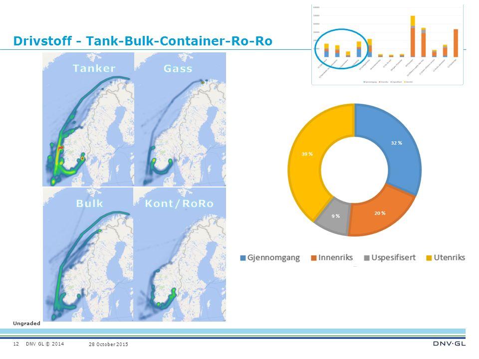 DNV GL © 2014 Ungraded 28 October 2015 Drivstoff - Tank-Bulk-Container-Ro-Ro 12