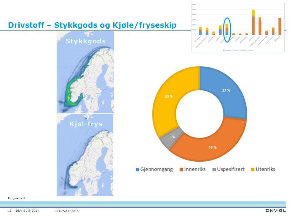 DNV GL © 2014 Ungraded 28 October 2015 Drivstoff – Stykkgods og Kjøle/fryseskip 13