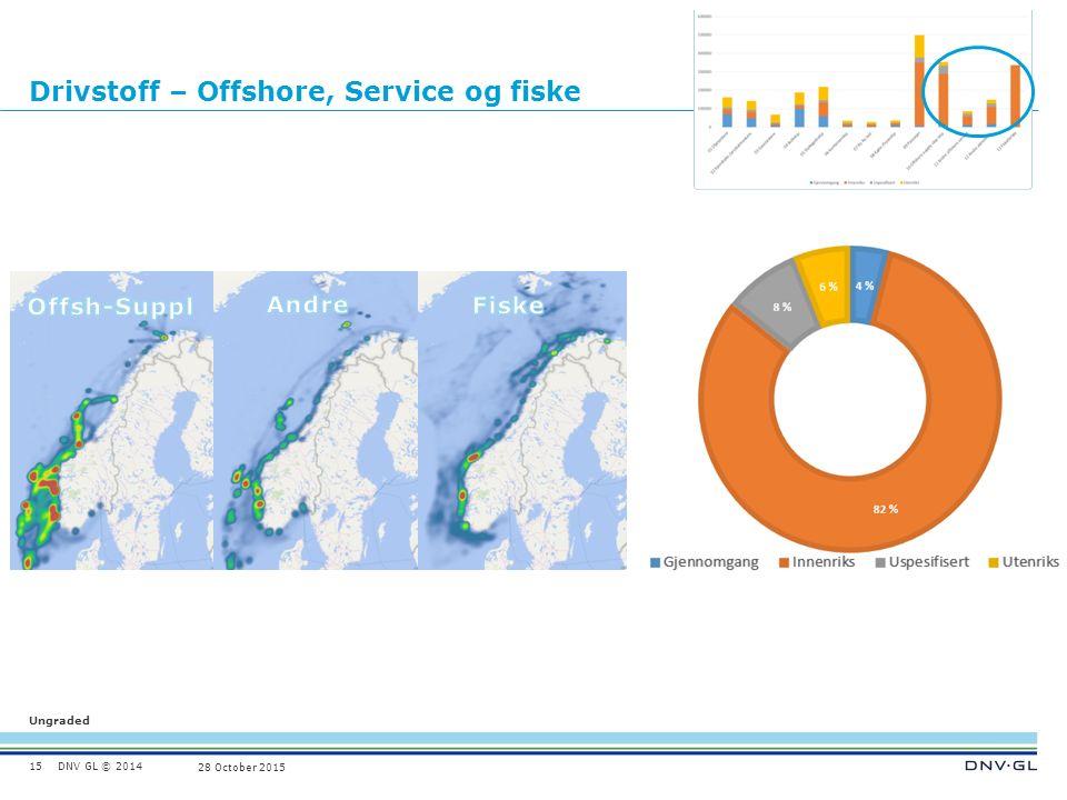 DNV GL © 2014 Ungraded 28 October 2015 Drivstoff – Offshore, Service og fiske 15