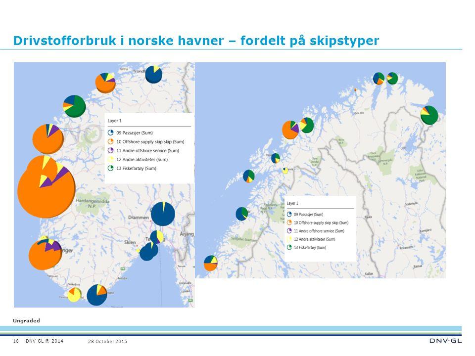 DNV GL © 2014 Ungraded 28 October 2015 Drivstofforbruk i norske havner – fordelt på skipstyper 16