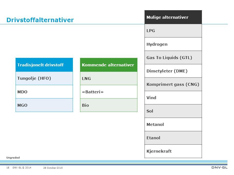 DNV GL © 2014 Ungraded 28 October 2015 Drivstoffalternativer 18 Tradisjonelt drivstoff Tungolje (HFO) MDO MGO Kommende alternativer LNG «Batteri» Bio Mulige alternativer LPG Hydrogen Gas To Liquids (GTL) Dimetyleter (DME) Komprimert gass (CNG) Vind Sol Metanol Etanol Kjernekraft