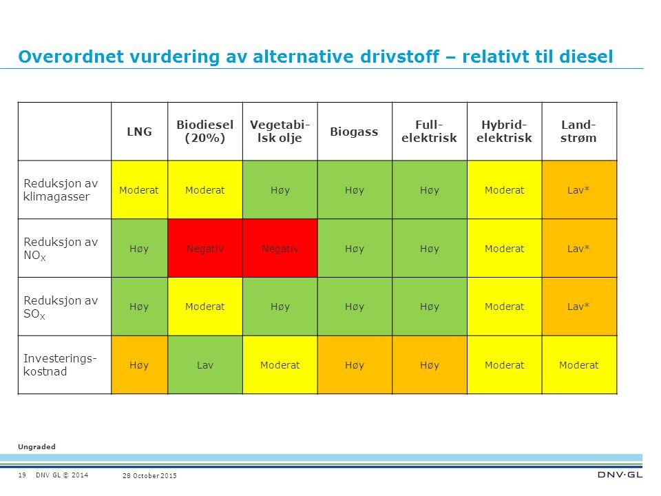 DNV GL © 2014 Ungraded 28 October 2015 Overordnet vurdering av alternative drivstoff – relativt til diesel LNG Biodiesel (20%) Vegetabi- lsk olje Biogass Full- elektrisk Hybrid- elektrisk Land- strøm Reduksjon av klimagasser Moderat Høy ModeratLav* Reduksjon av NO X HøyNegativ Høy ModeratLav* Reduksjon av SO X HøyModeratHøy ModeratLav* Investerings- kostnad HøyLavModeratHøy Moderat 19