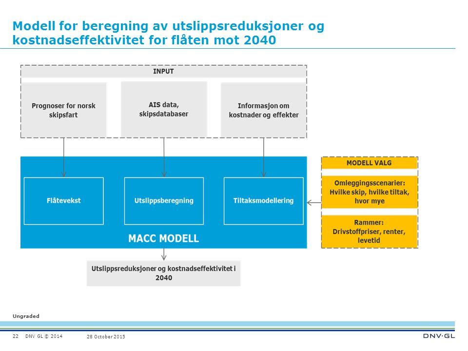 DNV GL © 2014 Ungraded 28 October 2015 Modell for beregning av utslippsreduksjoner og kostnadseffektivitet for flåten mot 2040 22