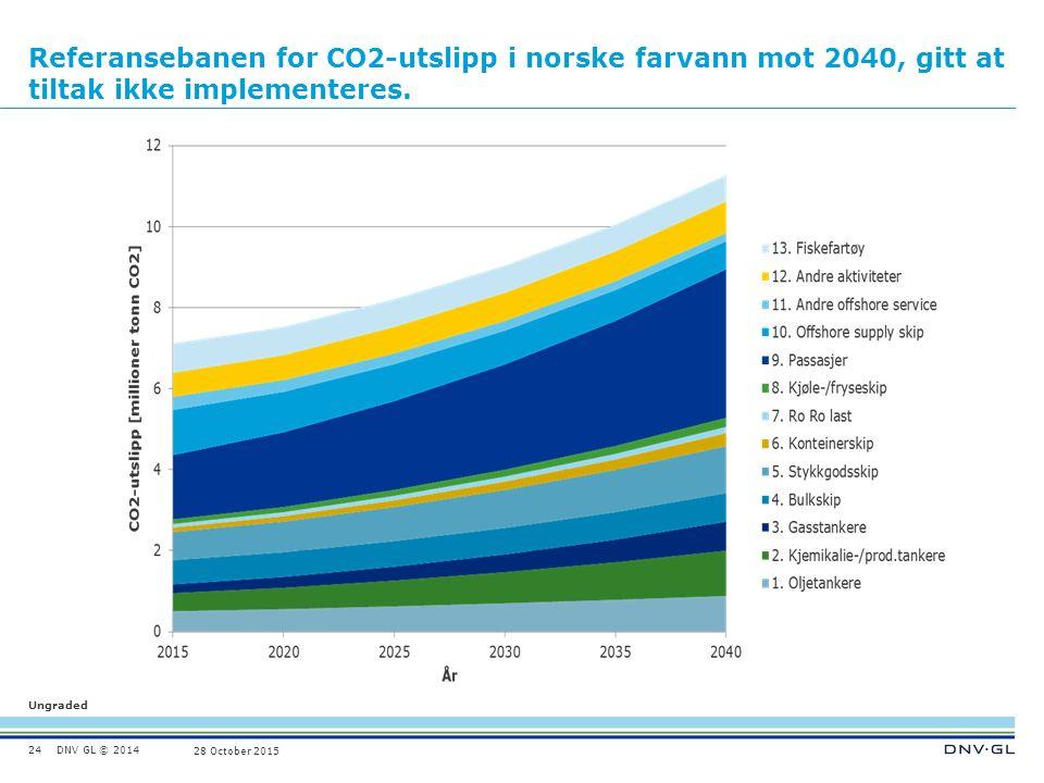 DNV GL © 2014 Ungraded 28 October 2015 Referansebanen for CO2-utslipp i norske farvann mot 2040, gitt at tiltak ikke implementeres.