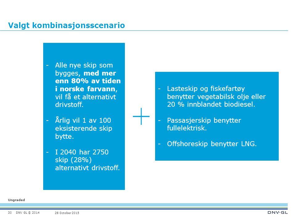 DNV GL © 2014 Ungraded 28 October 2015 Valgt kombinasjonsscenario 30 -Alle nye skip som bygges, med mer enn 80% av tiden i norske farvann, vil få et alternativt drivstoff.