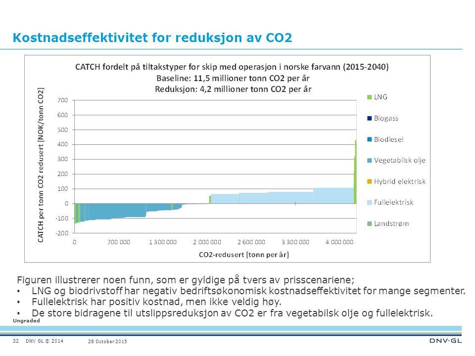 DNV GL © 2014 Ungraded 28 October 2015 Kostnadseffektivitet for reduksjon av CO2 32 Figuren illustrerer noen funn, som er gyldige på tvers av prisscenariene; LNG og biodrivstoff har negativ bedriftsøkonomisk kostnadseffektivitet for mange segmenter.